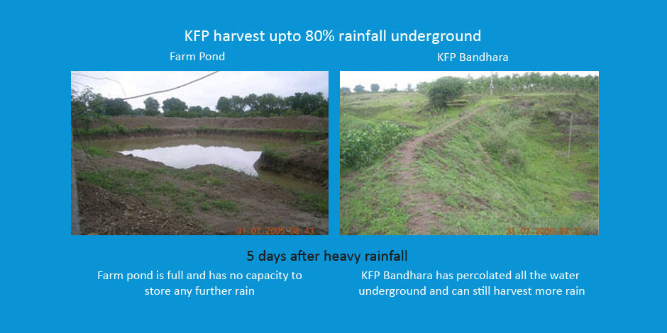 KFP Harvests upto 80% of Rainwater