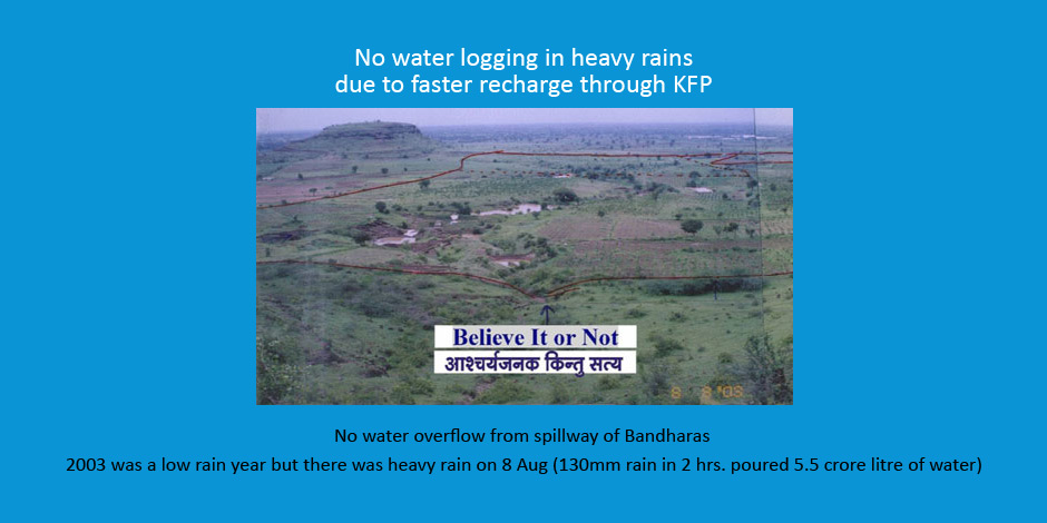 KFP RWH prevents water logging