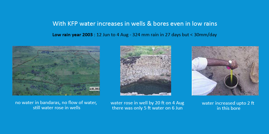KFP RWH increases water in wells & bores