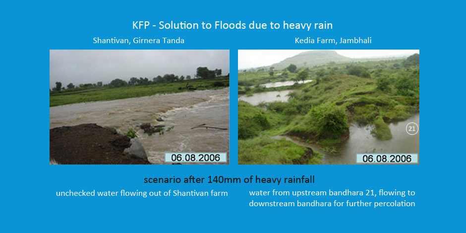 KFP RWH solution to floods